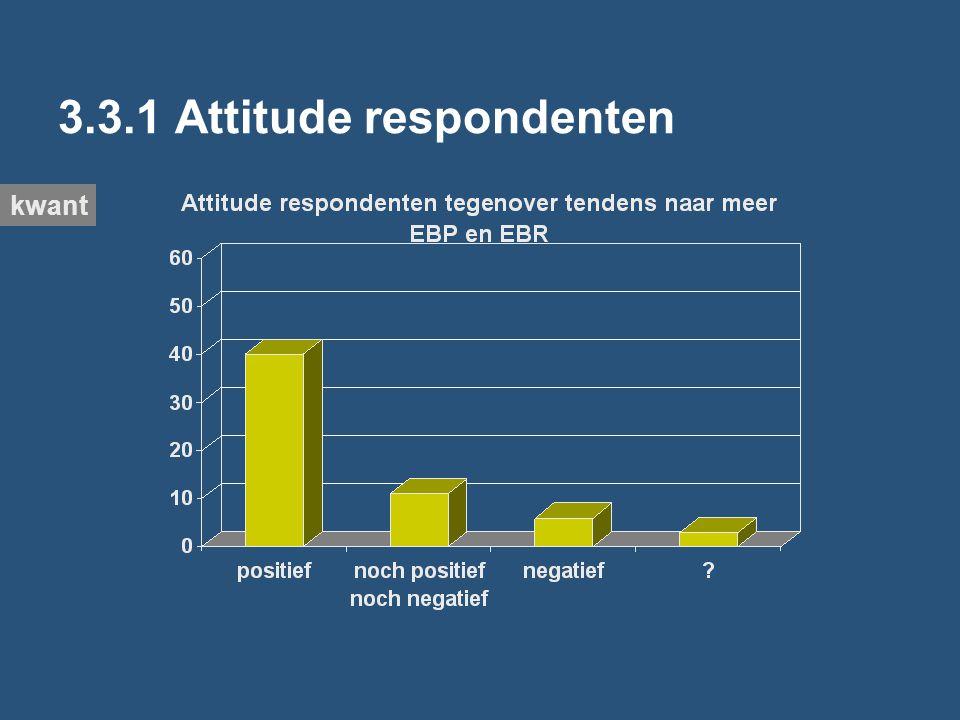 3.3.1 Attitude respondenten kwant