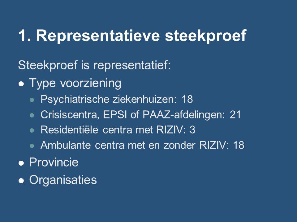 1. Representatieve steekproef Steekproef is representatief: Type voorziening Psychiatrische ziekenhuizen: 18 Crisiscentra, EPSI of PAAZ-afdelingen: 21