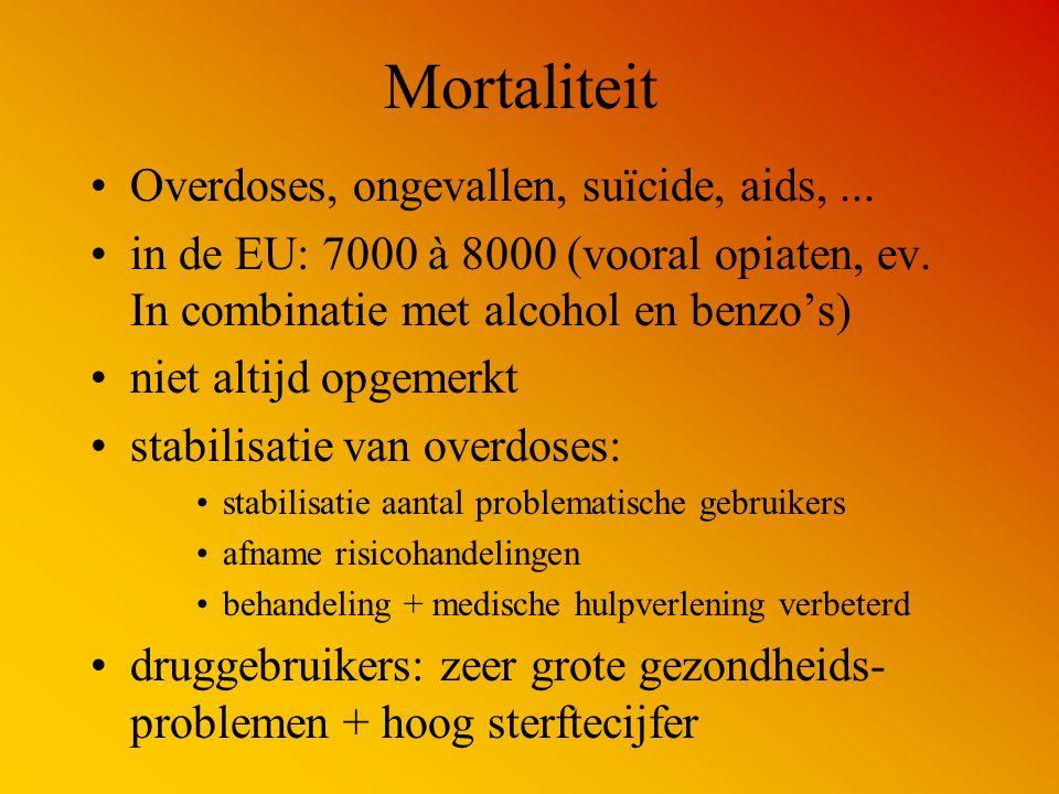 Mortaliteit Overdoses, ongevallen, suïcide, aids,... in de EU: 7000 à 8000 (vooral opiaten, ev. In combinatie met alcohol en benzo's) niet altijd opge