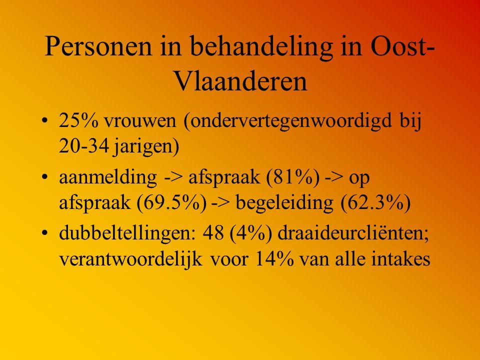 Personen in behandeling in Oost- Vlaanderen 25% vrouwen (ondervertegenwoordigd bij 20-34 jarigen) aanmelding -> afspraak (81%) -> op afspraak (69.5%)