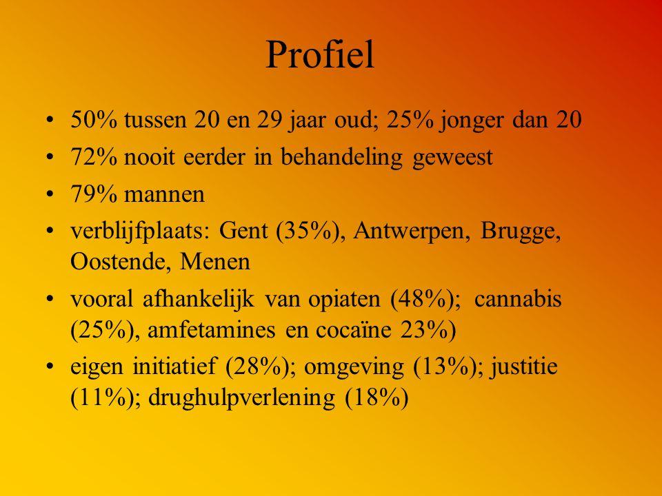 Profiel 50% tussen 20 en 29 jaar oud; 25% jonger dan 20 72% nooit eerder in behandeling geweest 79% mannen verblijfplaats: Gent (35%), Antwerpen, Brug