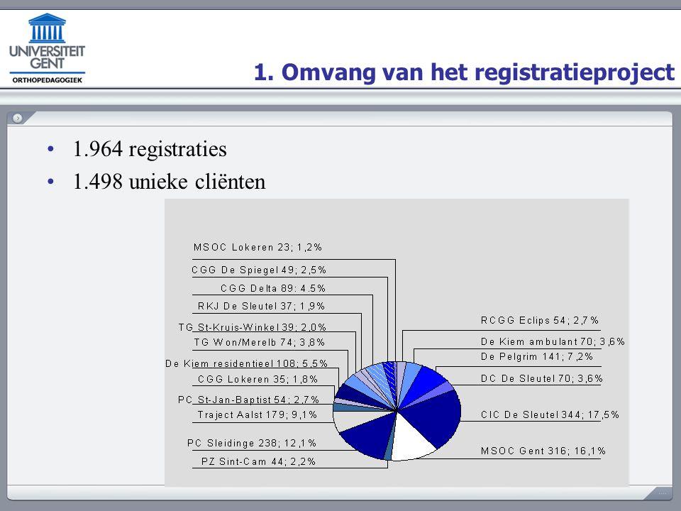 1. Omvang van het registratieproject 1.964 registraties 1.498 unieke cliënten