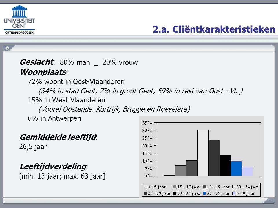 2.a. Cliëntkarakteristieken Geslacht: 80% man _ 20% vrouw Woonplaats: 72% woont in Oost-Vlaanderen (34% in stad Gent; 7% in groot Gent; 59% in rest va