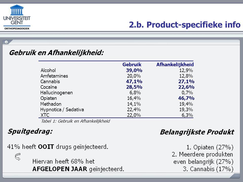 2.b. Product-specifieke info Gebruik en Afhankelijkheid: GebruikAfhankelijkheid Alcohol39,0%12,9% Amfetamines20,0%12,8% Cannabis47,1%27,1% Cocaïne28,5