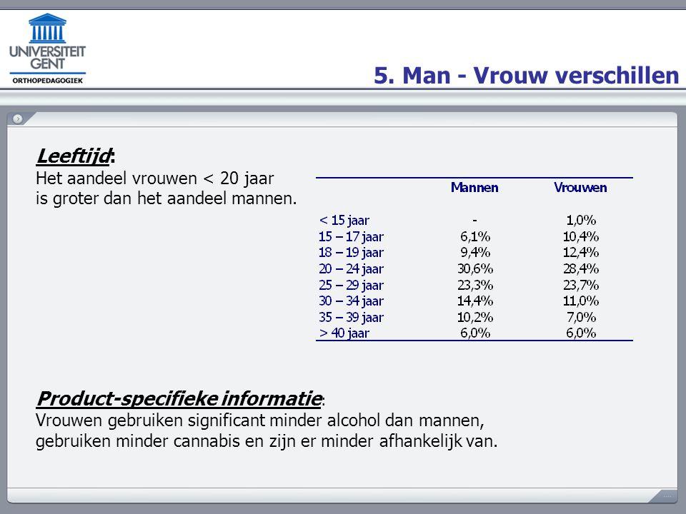 5. Man - Vrouw verschillen Leeftijd: Het aandeel vrouwen < 20 jaar is groter dan het aandeel mannen. Product-specifieke informatie : Vrouwen gebruiken