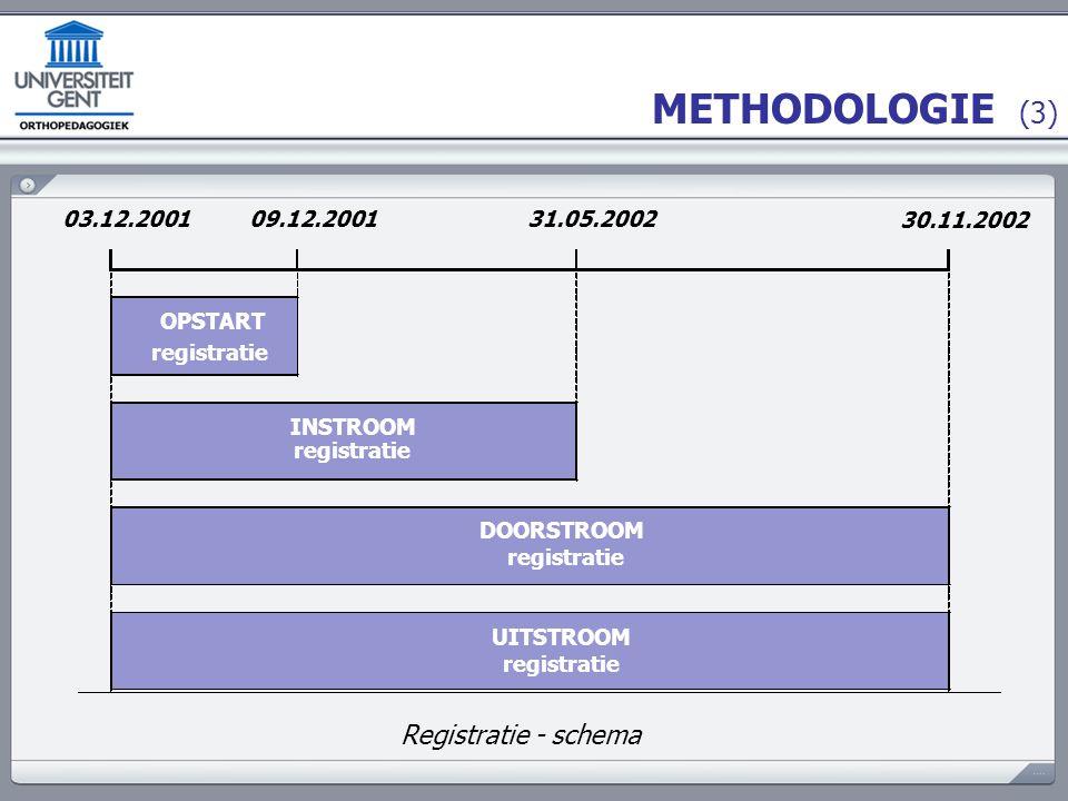 METHODOLOGIE (4) Opstart _ registratie : 03.12.2001 - 09.12.2001 Registratieformulier wordt ingevuld voor elke cliënt die op dat moment in behandeling is  Administratieve gegevens, Cliëntkarakteristieken, Behandelingsverleden, Product-specifieke informatie, Info over de huidige behandeling.
