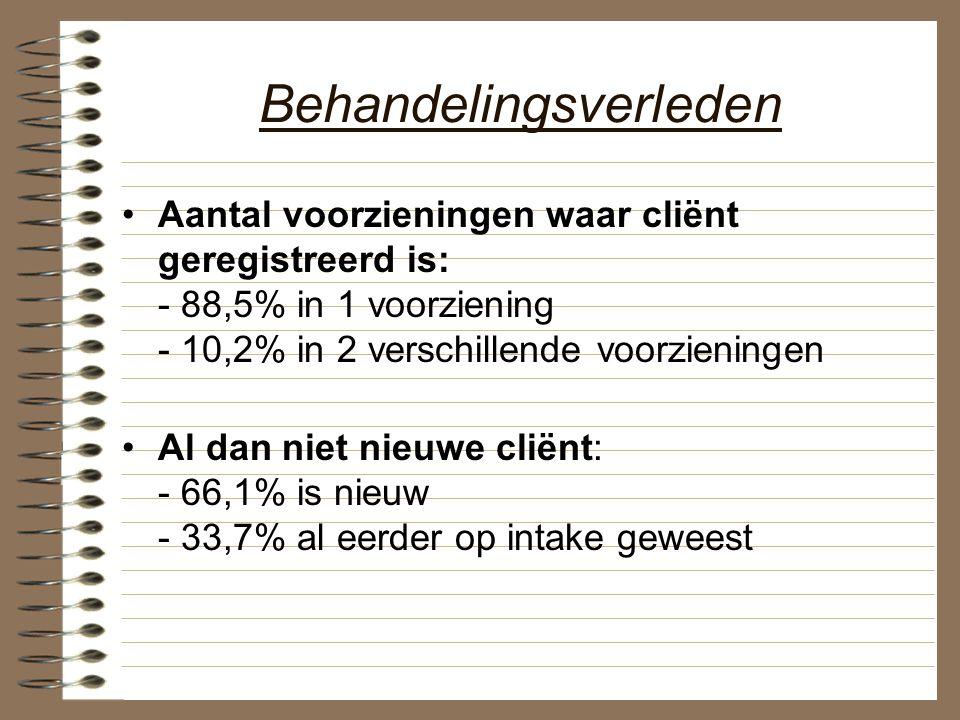 Behandelingsverleden Aantal voorzieningen waar cliënt geregistreerd is: - 88,5% in 1 voorziening - 10,2% in 2 verschillende voorzieningen Al dan niet