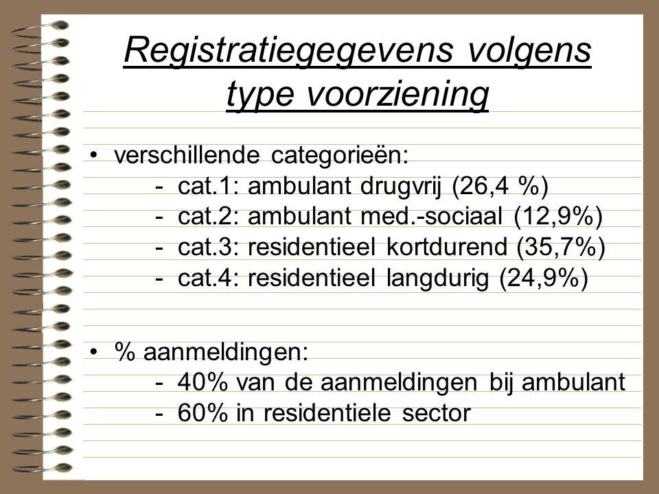 Registratiegegevens volgens type voorziening verschillende categorieën: - cat.1: ambulant drugvrij (26,4 %) - cat.2: ambulant med.-sociaal (12,9%) - c