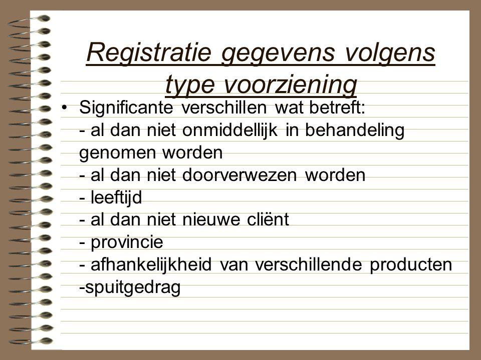 Registratie gegevens volgens type voorziening Significante verschillen wat betreft: - al dan niet onmiddellijk in behandeling genomen worden - al dan