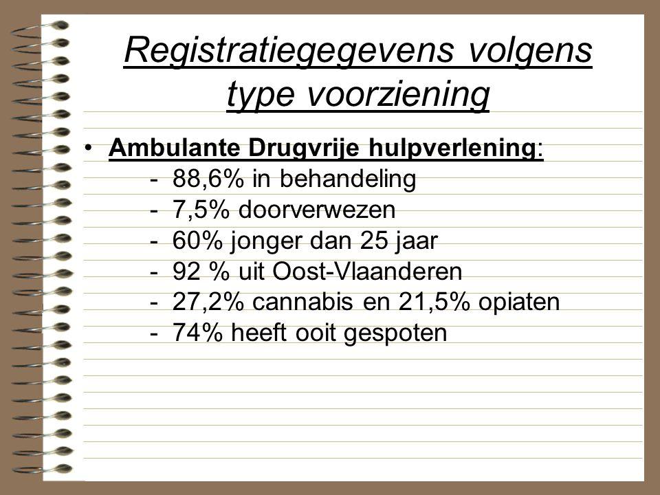 Registratiegegevens volgens type voorziening Ambulante Drugvrije hulpverlening: - 88,6% in behandeling - 7,5% doorverwezen - 60% jonger dan 25 jaar -