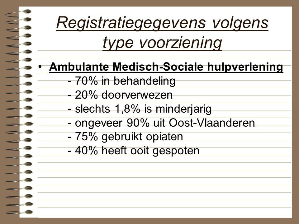 Registratiegegevens volgens type voorziening Ambulante Medisch-Sociale hulpverlening - 70% in behandeling - 20% doorverwezen - slechts 1,8% is minderj