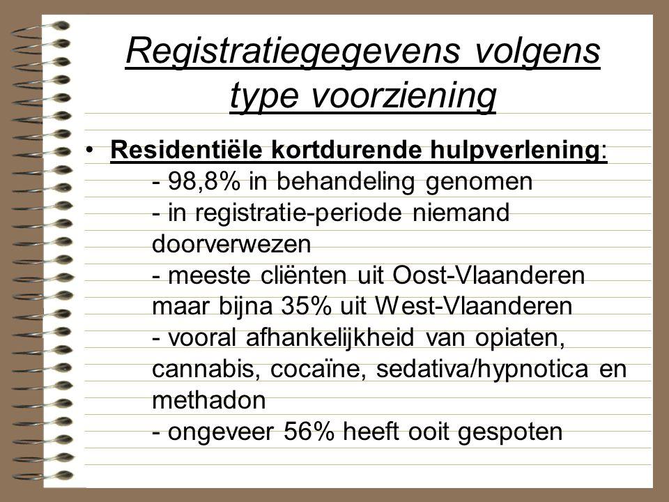 Registratiegegevens volgens type voorziening Residentiële kortdurende hulpverlening: - 98,8% in behandeling genomen - in registratie-periode niemand d