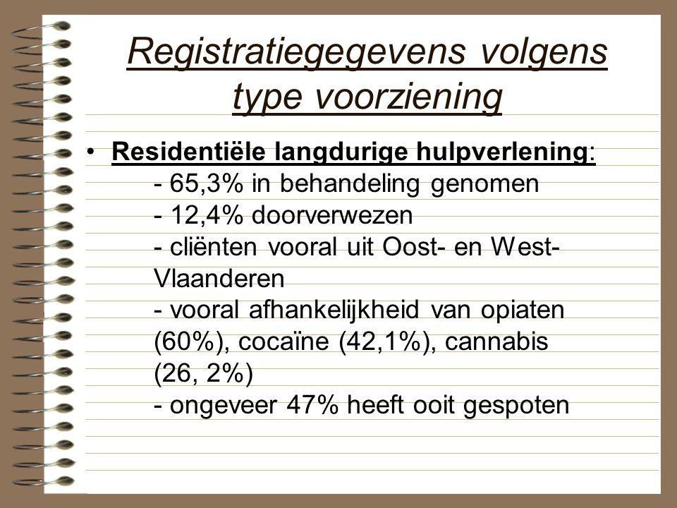 Registratiegegevens volgens type voorziening Residentiële langdurige hulpverlening: - 65,3% in behandeling genomen - 12,4% doorverwezen - cliënten voo