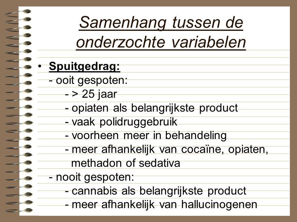 Samenhang tussen de onderzochte variabelen Spuitgedrag: - ooit gespoten: - > 25 jaar - opiaten als belangrijkste product - vaak polidruggebruik - voor