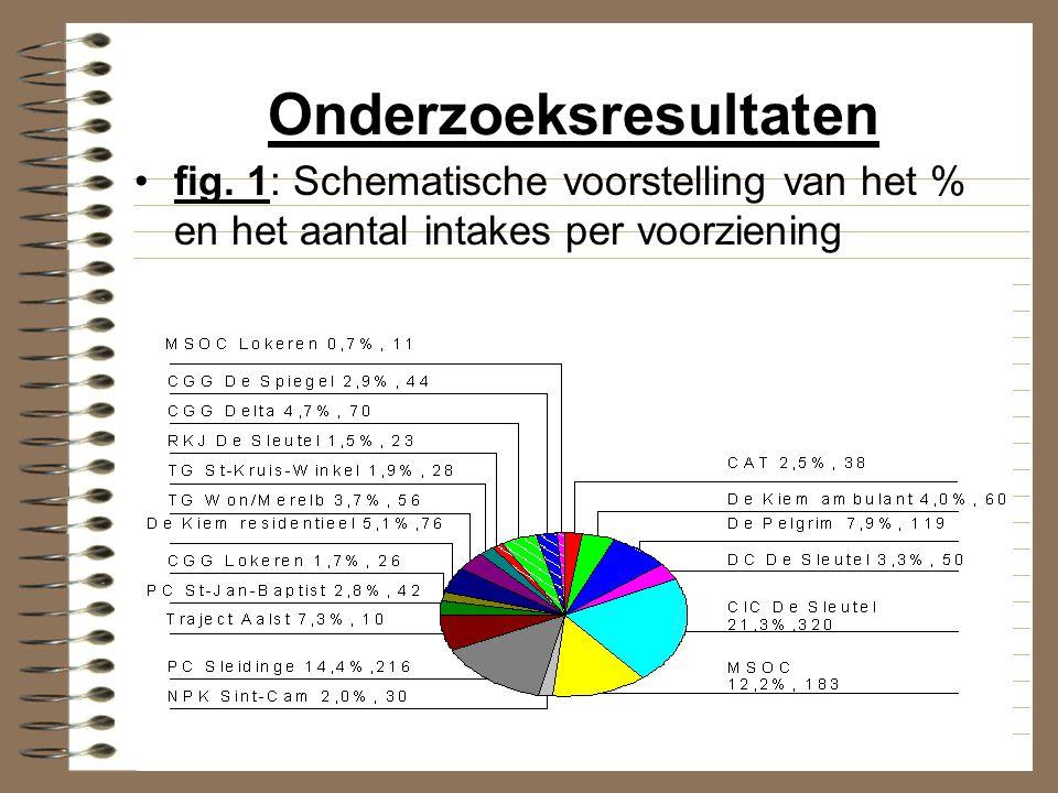Onderzoeksresultaten fig. 1: Schematische voorstelling van het % en het aantal intakes per voorziening