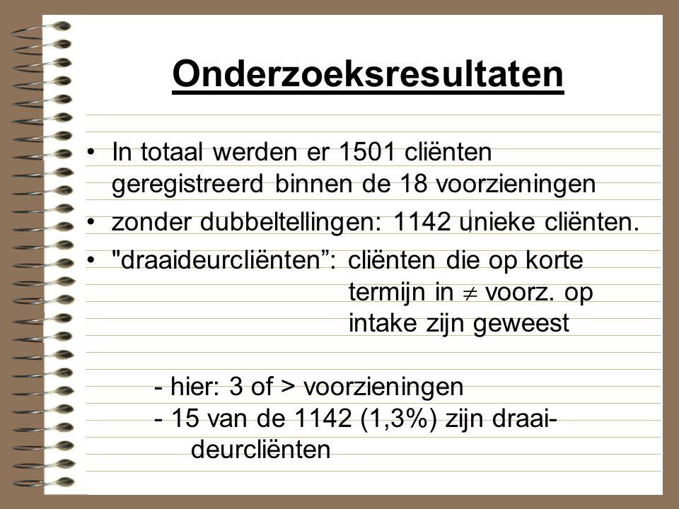 Registratiegegevens volgens type voorziening Residentiële langdurige hulpverlening: - 65,3% in behandeling genomen - 12,4% doorverwezen - cliënten vooral uit Oost- en West- Vlaanderen - vooral afhankelijkheid van opiaten (60%), cocaïne (42,1%), cannabis (26, 2%) - ongeveer 47% heeft ooit gespoten