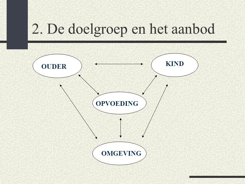 1.5 Opvoeding: een complex samenspel OUDER KIND OPVOEDING OMGEVING