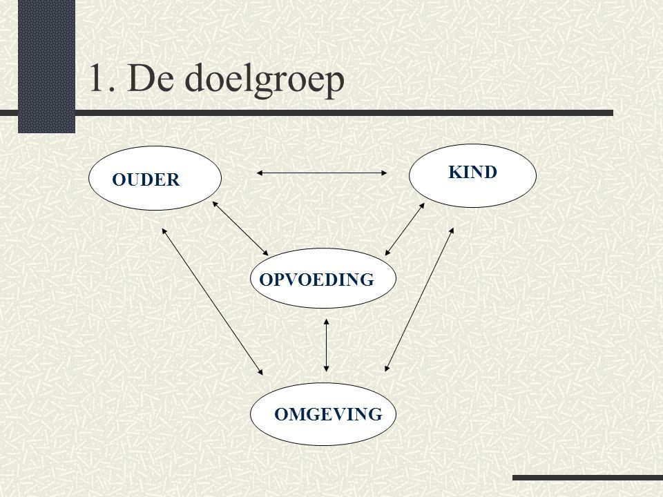 Overzicht van de les De doelgroep kind – omgeving – ouder – opvoeding – een complex samenspel De doelgroep en het aanbod Knelpunten doelgroep – hulpve