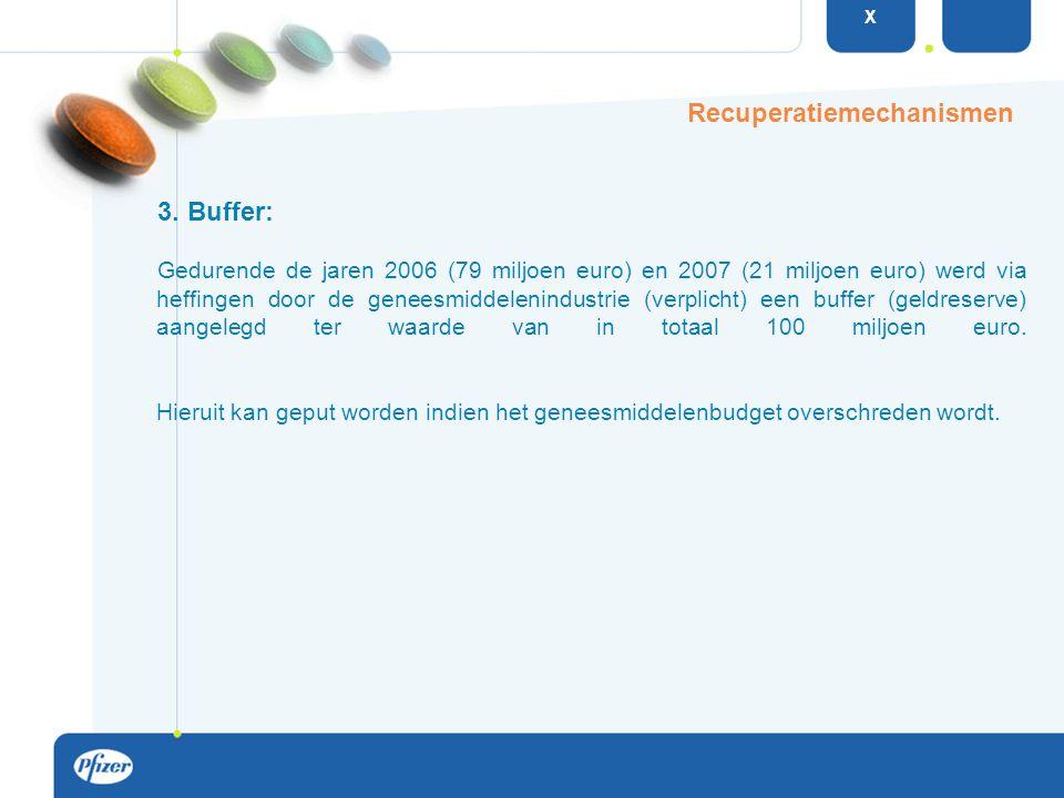 Recuperatiemechanismen 3. Buffer: Gedurende de jaren 2006 (79 miljoen euro) en 2007 (21 miljoen euro) werd via heffingen door de geneesmiddelenindustr
