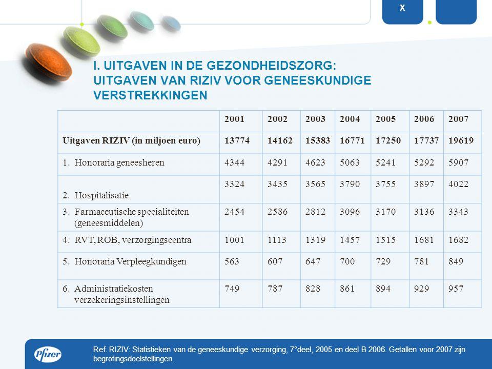 Ref. RIZIV: Statistieken van de geneeskundige verzorging, 7°deel, 2005 en deel B 2006. Getallen voor 2007 zijn begrotingsdoelstellingen. I. UITGAVEN I