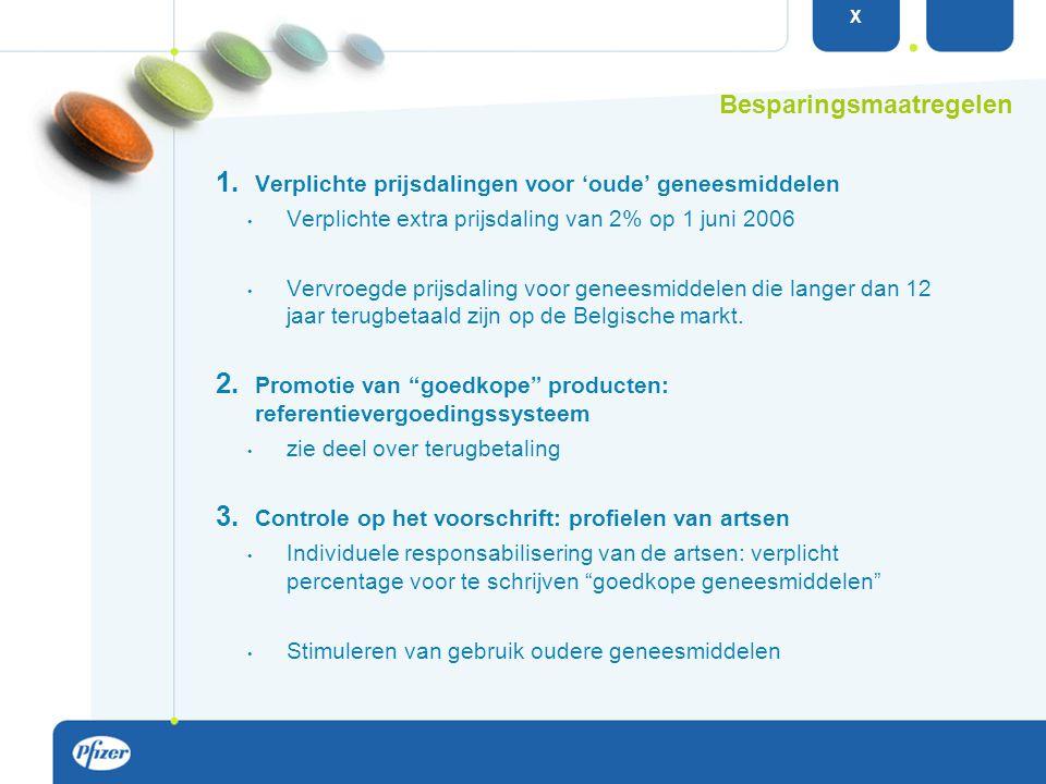 1. Verplichte prijsdalingen voor 'oude' geneesmiddelen Verplichte extra prijsdaling van 2% op 1 juni 2006 Vervroegde prijsdaling voor geneesmiddelen d