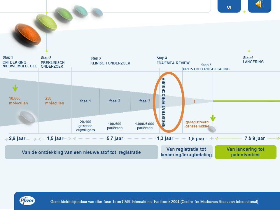 Verplichtingen van het farmaceutisch bedrijf:  Aanduiden verantwoordelijke apotheker  Aanduiden verantwoordelijke geneesmiddelenbewaking  Aanduiden verantwoordelijke medische informatie (arts)  Elektronisch systeem om distributie van stalen te volgen.