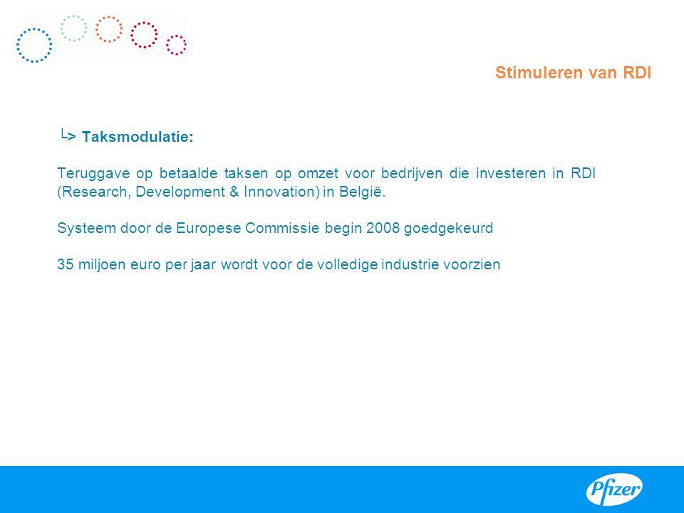 Stimuleren van RDI └> Taksmodulatie: Teruggave op betaalde taksen op omzet voor bedrijven die investeren in RDI (Research, Development & Innovation) i