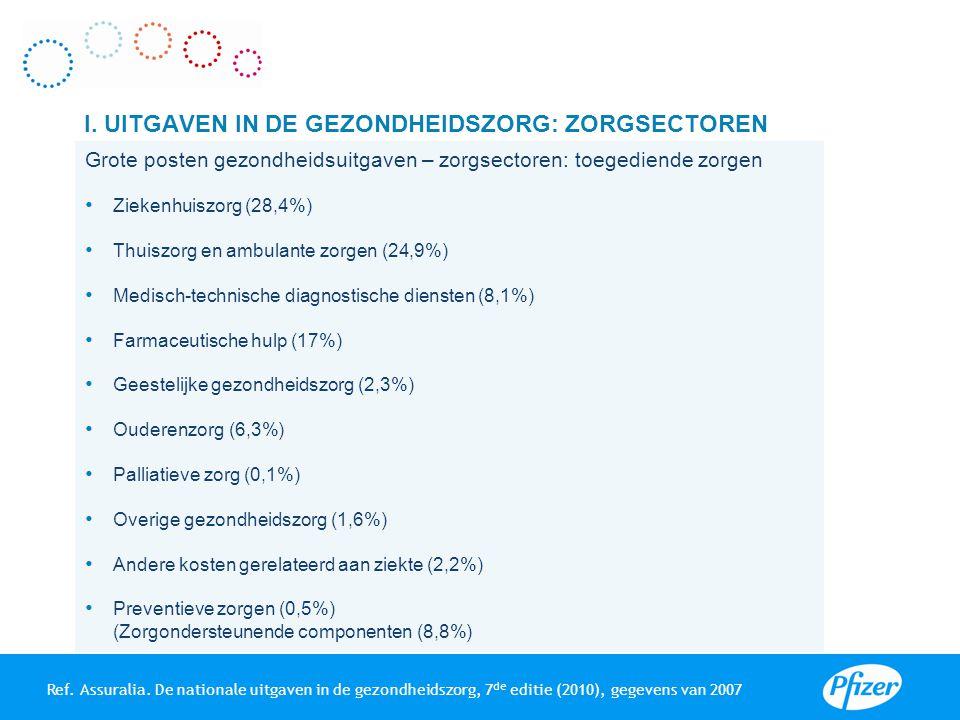 Grote posten gezondheidsuitgaven – zorgsectoren: toegediende zorgen Ziekenhuiszorg (28,4%) Thuiszorg en ambulante zorgen (24,9%) Medisch-technische di