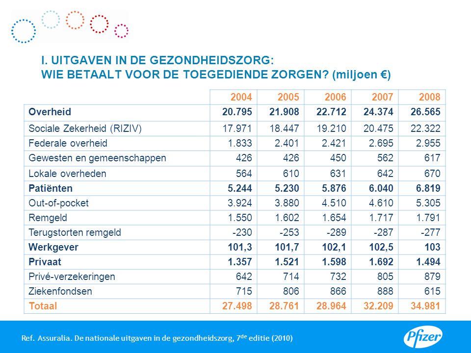 Ref.RIZIV: Statistieken van de geneeskundige verzorging, 2009.