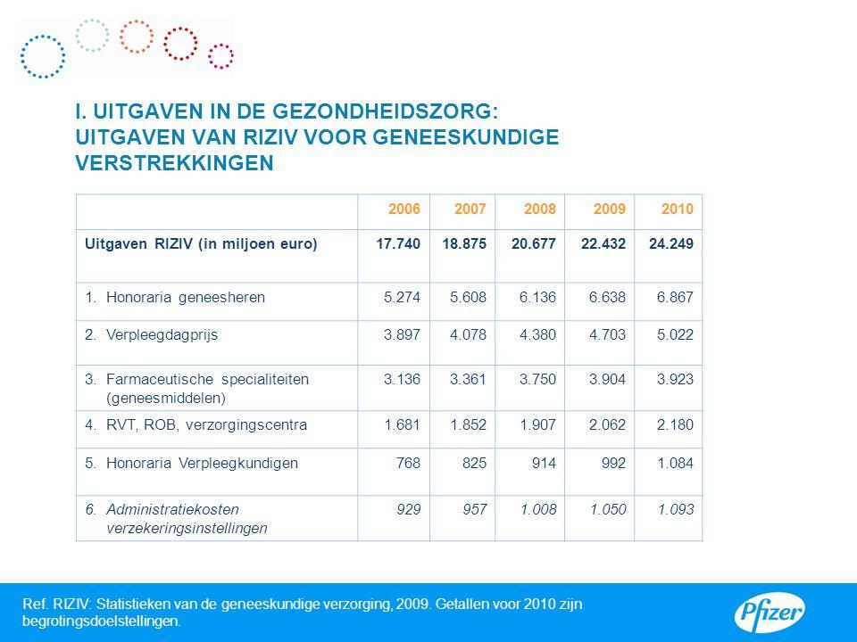 Ref. RIZIV: Statistieken van de geneeskundige verzorging, 2009. Getallen voor 2010 zijn begrotingsdoelstellingen. I. UITGAVEN IN DE GEZONDHEIDSZORG: U