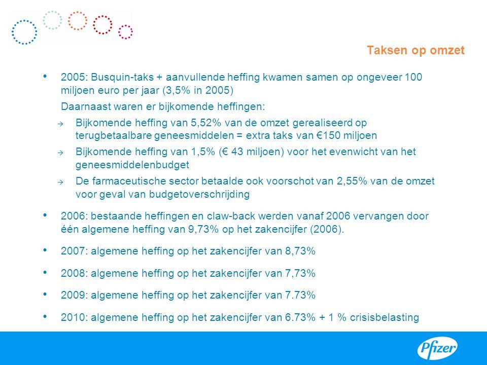 2005: Busquin-taks + aanvullende heffing kwamen samen op ongeveer 100 miljoen euro per jaar (3,5% in 2005) Daarnaast waren er bijkomende heffingen: 
