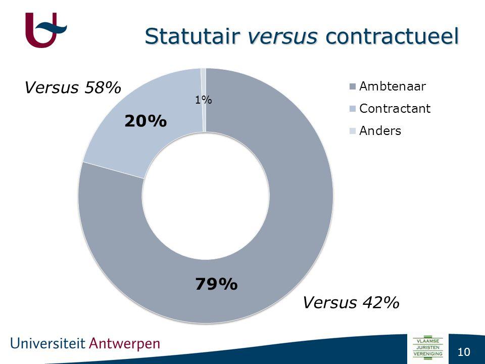 10 Statutair versus contractueel Versus 42%