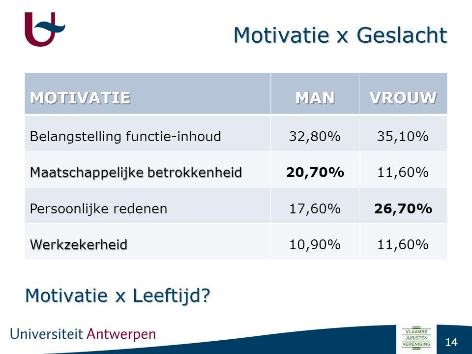 14 Motivatie x Geslacht MOTIVATIEMANVROUW Belangstelling functie-inhoud32,80%35,10% Maatschappelijke betrokkenheid 20,70%11,60% Persoonlijke redenen17
