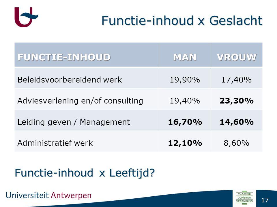 17 Functie-inhoud x Geslacht FUNCTIE-INHOUDMANVROUW Beleidsvoorbereidend werk19,90%17,40% Adviesverlening en/of consulting19,40%23,30% Leiding geven /