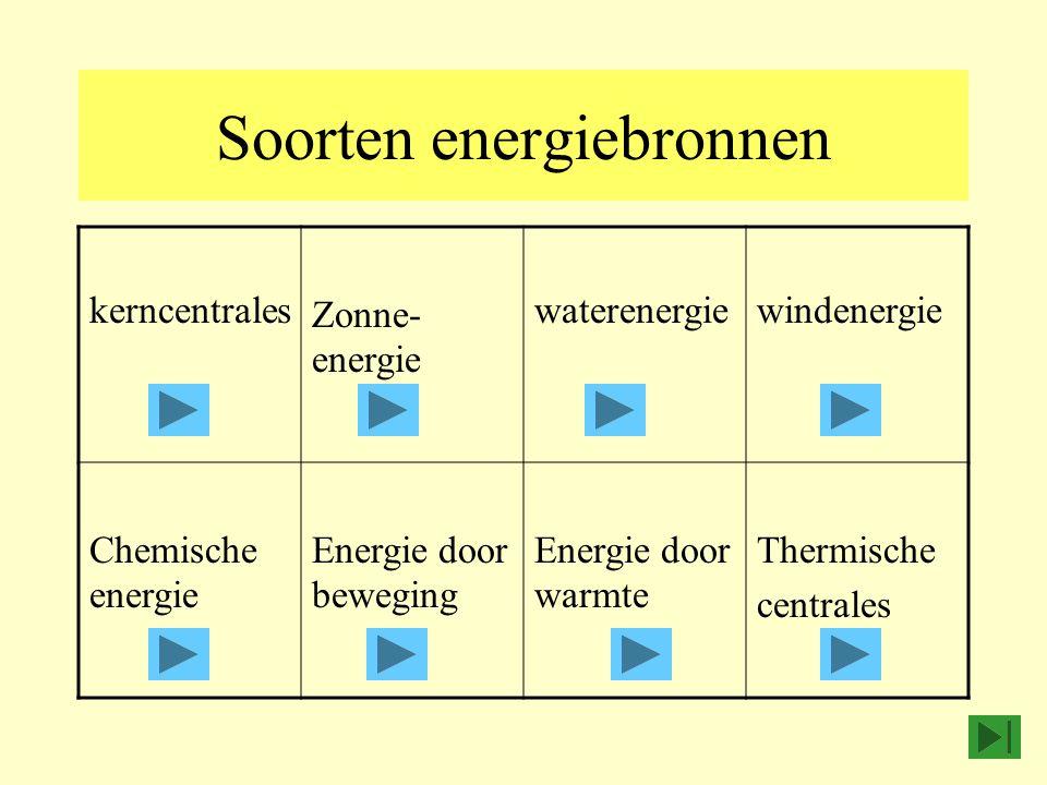 Soorten energiebronnen kerncentrales Zonne- energie waterenergiewindenergie Chemische energie Energie door beweging Energie door warmte Thermische cen