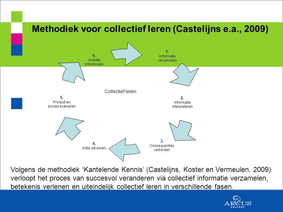 Methodiek voor collectief leren (Castelijns e.a., 2009) Collectief leren Volgens de methodiek 'Kantelende Kennis' (Castelijns, Koster en Vermeulen, 2009) verloopt het proces van succesvol veranderen via collectief informatie verzamelen, betekenis verlenen en uiteindelijk collectief leren in verschillende fasen.