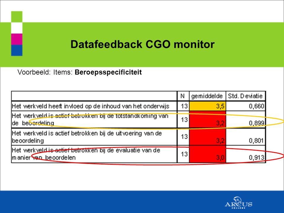 Datafeedback CGO monitor Voorbeeld: Items: Beroepsspecificiteit