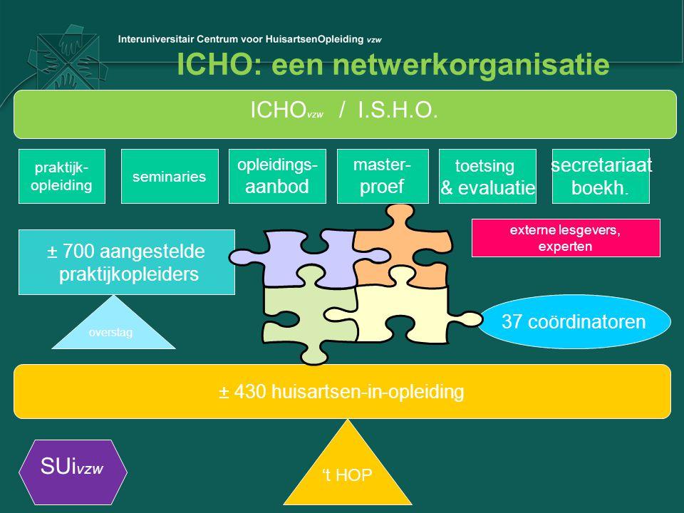 ICHO: een netwerkorganisatie ± 700 aangestelde praktijkopleiders ± 430 huisartsen-in-opleiding 37 coördinatoren praktijk- opleiding seminaries opleidi