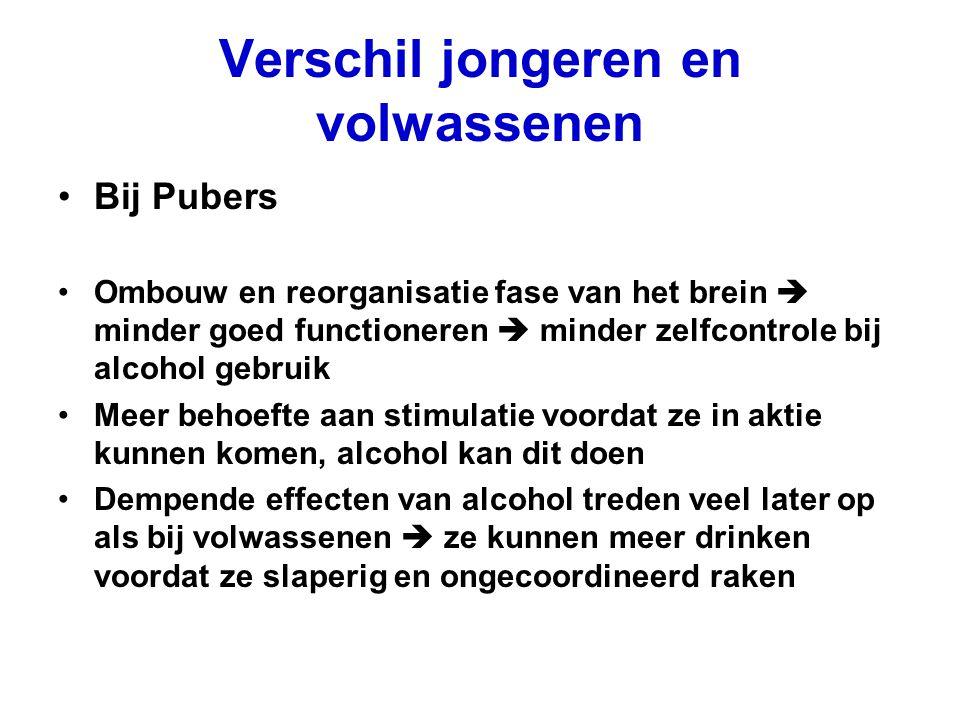 Verschil jongeren en volwassenen Bij Pubers Ombouw en reorganisatie fase van het brein  minder goed functioneren  minder zelfcontrole bij alcohol ge