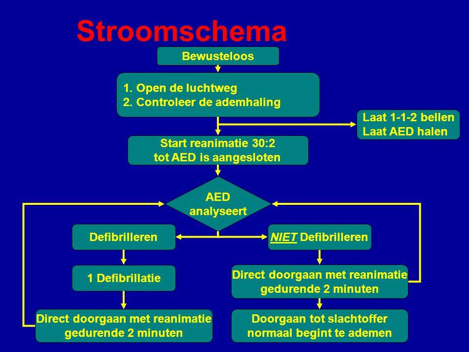 Stroomschema Bewusteloos 1. Open de luchtweg 2. Controleer de ademhaling Start reanimatie 30:2 tot AED is aangesloten Laat 1-1-2 bellen Laat AED halen