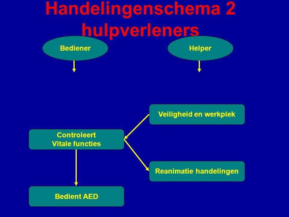 Handelingenschema 2 hulpverleners BedienerHelper Veiligheid en werkplek Controleert Vitale functies Reanimatie handelingen Bedient AED
