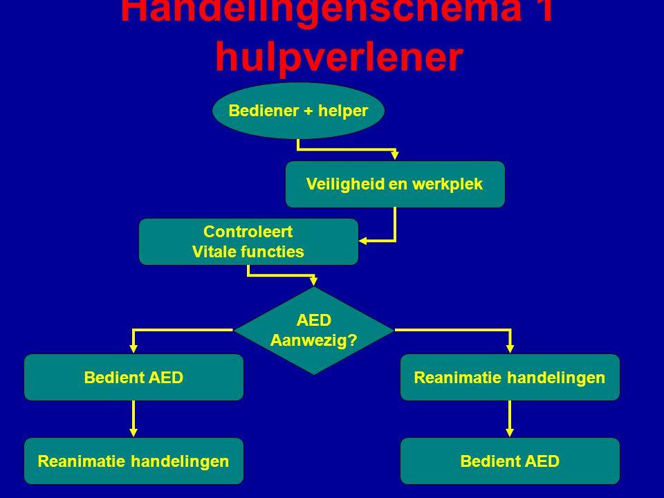 Handelingenschema 1 hulpverlener Bediener + helper Veiligheid en werkplek Controleert Vitale functies Reanimatie handelingen Bedient AED AED Aanwezig.