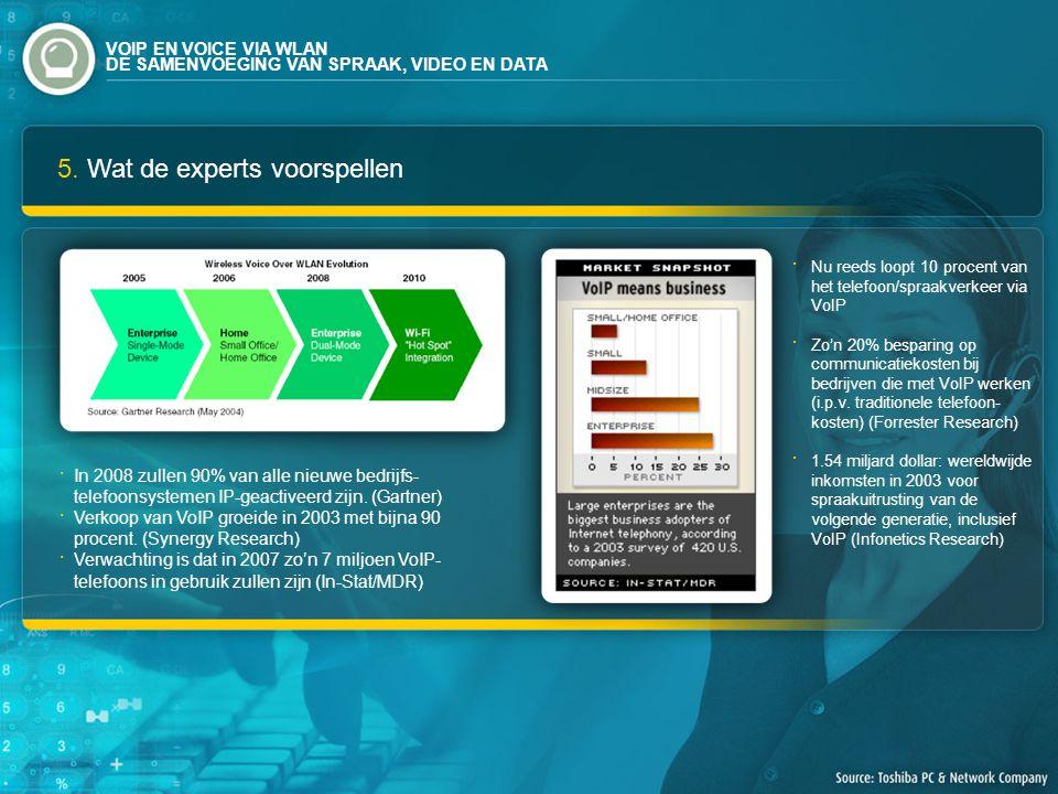 5. Wat de experts voorspellen In 2008 zullen 90% van alle nieuwe bedrijfs- telefoonsystemen IP-geactiveerd zijn. (Gartner) Verkoop van VoIP groeide in