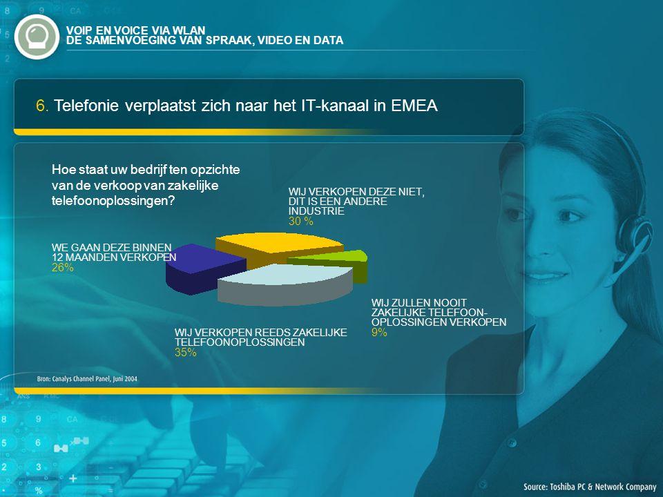 6. Telefonie verplaatst zich naar het IT-kanaal in EMEA Hoe staat uw bedrijf ten opzichte van de verkoop van zakelijke telefoonoplossingen? WIJ VERKOP