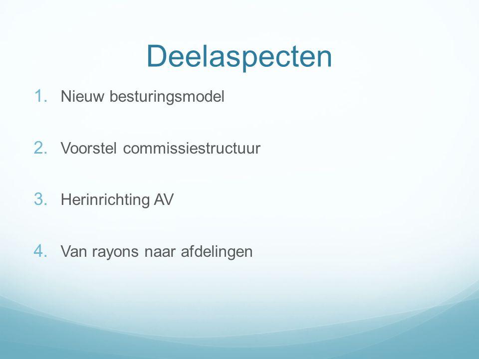 Deelaspecten 1.Nieuw besturingsmodel 2. Voorstel commissiestructuur 3.