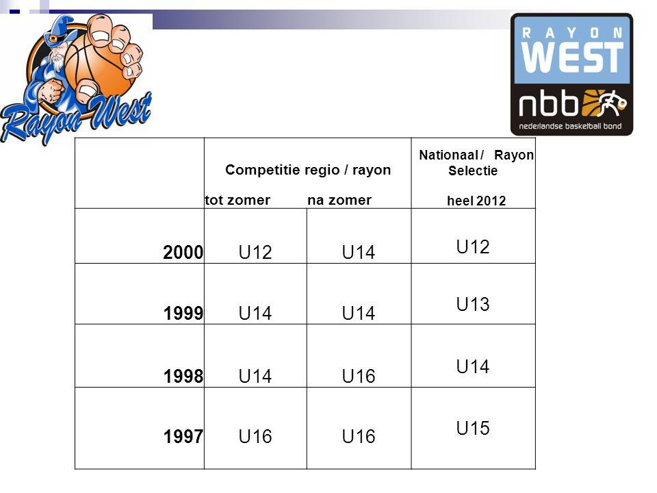 Competitie regio / rayon Nationaal / Rayon Selectie tot zomerna zomer heel 2012 2000U12U14 U12 1999U14 U13 1998U14U16 U14 1997U16 U15