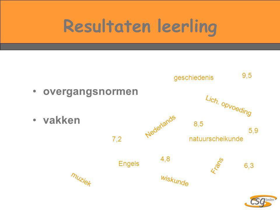 Resultaten leerling overgangsnormen vakken Nederlands wiskunde natuurscheikunde Engels Frans Lich. opvoeding geschiedenis muziek 9,5 8,5 4,8 7,2 6,3 5