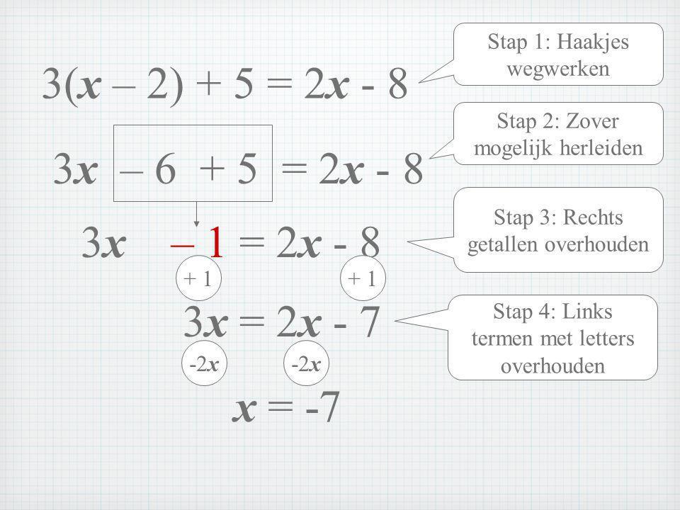 Stap 1: Haakjes wegwerken 3x – 6 + 5 = 2x - 8 Stap 2: Zover mogelijk herleiden 3x – 1 = 2x - 8 Stap 3: Rechts getallen overhouden + 1 3x = 2x - 7 + 1 -2x x = -7 Stap 4: Links termen met letters overhouden