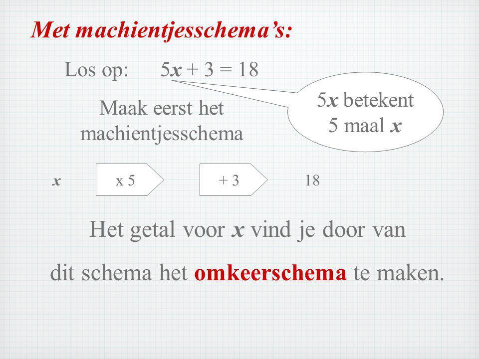 Met machientjesschema's: Los op:5x + 3 = 18 Maak eerst het machientjesschema x + 3x 5 18 5x betekent 5 maal x Het getal voor x vind je door van dit schema het omkeerschema te maken.