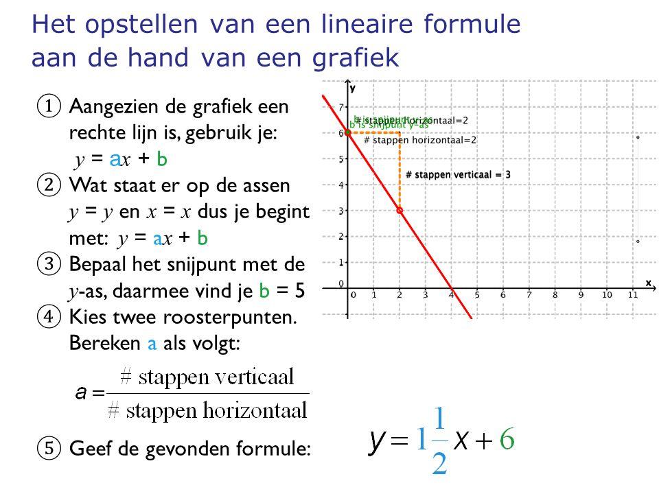 Het opstellen van een lineaire formule aan de hand van een grafiek ① Aangezien de grafiek een rechte lijn is, gebruik je: y = a x + b ② Wat staat er o